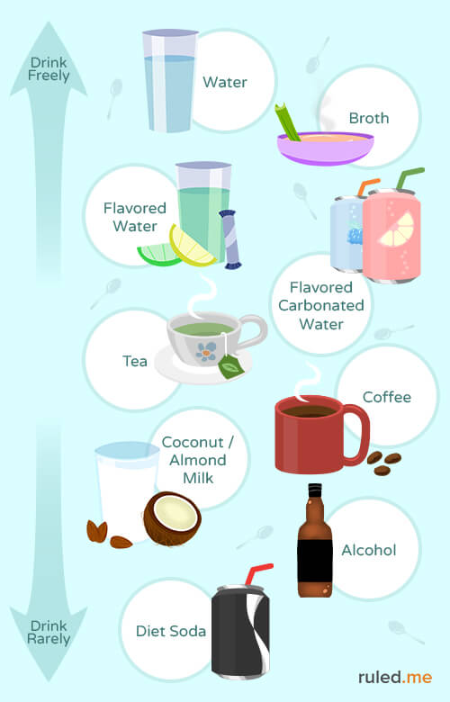 what beverages are allowed on keto