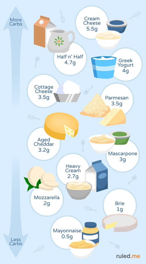 dairy products on ketogenic diet