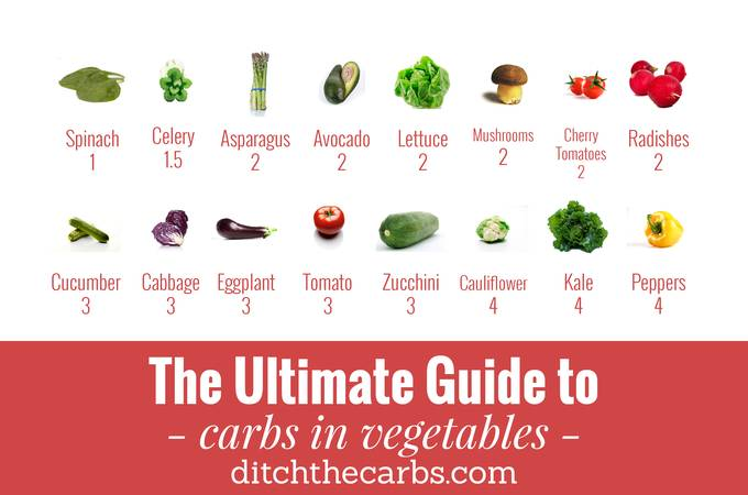 """You have to read this """"Ultimate guide to carbs in vegetables"""". You will see which to enjoy and which to avoid in an easy photo grid. 