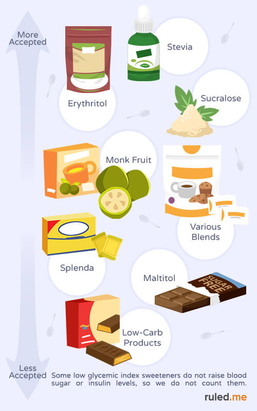 best and worst sweeteners for ketogenic diet