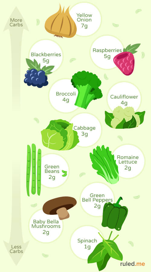 low-carb vegetable guide